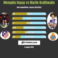 Memphis Depay vs Martin Braithwaite h2h player stats