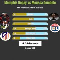 Memphis Depay vs Moussa Dembele h2h player stats