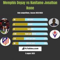 Memphis Depay vs Nanitamo Jonathan Ikone h2h player stats
