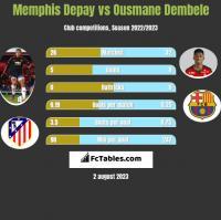 Memphis Depay vs Ousmane Dembele h2h player stats