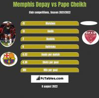 Memphis Depay vs Pape Cheikh h2h player stats