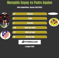 Memphis Depay vs Pedro Aquino h2h player stats