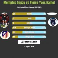 Memphis Depay vs Pierre-Yves Hamel h2h player stats