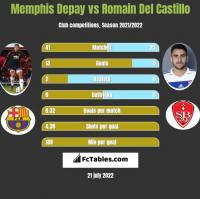 Memphis Depay vs Romain Del Castillo h2h player stats