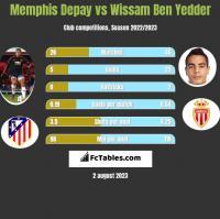 Memphis Depay vs Wissam Ben Yedder h2h player stats