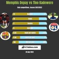 Memphis Depay vs Tino Kadewere h2h player stats