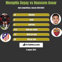 Memphis Depay vs Houssem Aouar h2h player stats