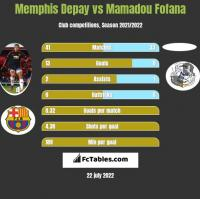 Memphis Depay vs Mamadou Fofana h2h player stats