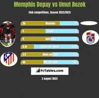 Memphis Depay vs Umut Bozok h2h player stats