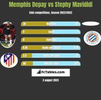 Memphis Depay vs Stephy Mavididi h2h player stats