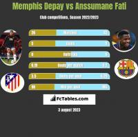 Memphis Depay vs Anssumane Fati h2h player stats
