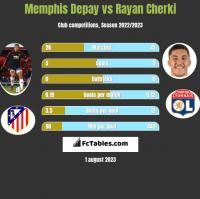 Memphis Depay vs Rayan Cherki h2h player stats