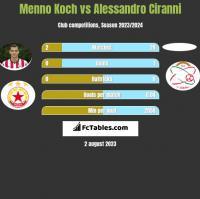 Menno Koch vs Alessandro Ciranni h2h player stats