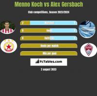 Menno Koch vs Alex Gersbach h2h player stats
