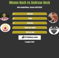 Menno Koch vs Andreas Beck h2h player stats