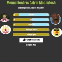 Menno Koch vs Calvin Mac-Intosh h2h player stats