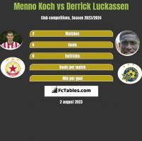 Menno Koch vs Derrick Luckassen h2h player stats