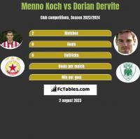 Menno Koch vs Dorian Dervite h2h player stats