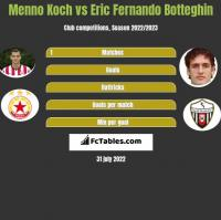 Menno Koch vs Eric Fernando Botteghin h2h player stats