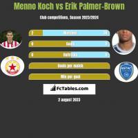 Menno Koch vs Erik Palmer-Brown h2h player stats