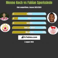 Menno Koch vs Fabian Sporkslede h2h player stats