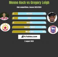 Menno Koch vs Gregory Leigh h2h player stats