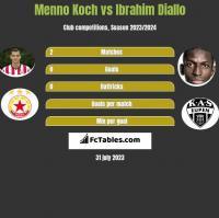 Menno Koch vs Ibrahim Diallo h2h player stats