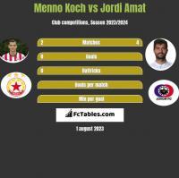 Menno Koch vs Jordi Amat h2h player stats