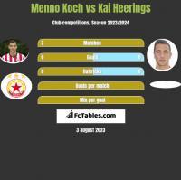 Menno Koch vs Kai Heerings h2h player stats