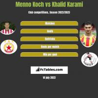 Menno Koch vs Khalid Karami h2h player stats