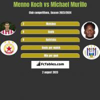 Menno Koch vs Michael Murillo h2h player stats