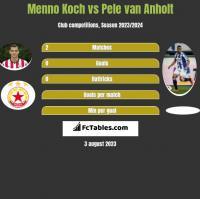 Menno Koch vs Pele van Anholt h2h player stats