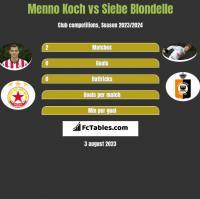 Menno Koch vs Siebe Blondelle h2h player stats
