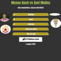 Menno Koch vs Xavi Molina h2h player stats