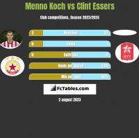 Menno Koch vs Clint Essers h2h player stats