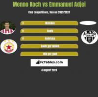 Menno Koch vs Emmanuel Adjei h2h player stats