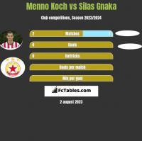 Menno Koch vs Silas Gnaka h2h player stats
