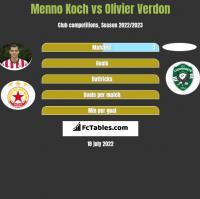 Menno Koch vs Olivier Verdon h2h player stats