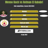 Menno Koch vs Hotman El Kababri h2h player stats