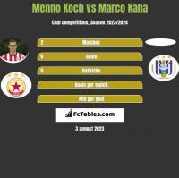 Menno Koch vs Marco Kana h2h player stats