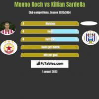 Menno Koch vs Killian Sardella h2h player stats