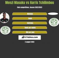 Menzi Masuku vs Harris Tchilimbou h2h player stats