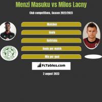 Menzi Masuku vs Milos Lacny h2h player stats