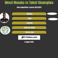 Menzi Masuku vs Talent Chawapiwa h2h player stats