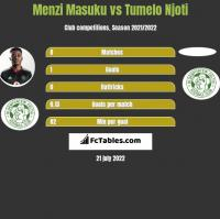 Menzi Masuku vs Tumelo Njoti h2h player stats