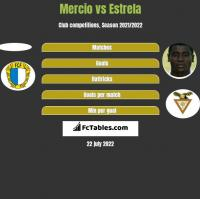 Mercio vs Estrela h2h player stats