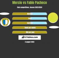 Mercio vs Fabio Pacheco h2h player stats