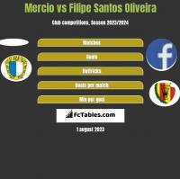 Mercio vs Filipe Santos Oliveira h2h player stats