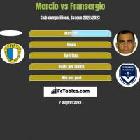 Mercio vs Fransergio h2h player stats