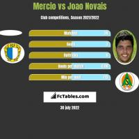 Mercio vs Joao Novais h2h player stats